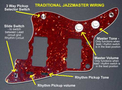 what are all those extra controls on the fender jazzmaster