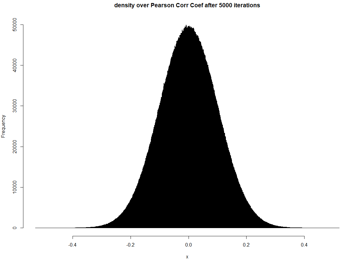 Hypothesis Test For The Difference In Logistic Regression Probabilities R Glm