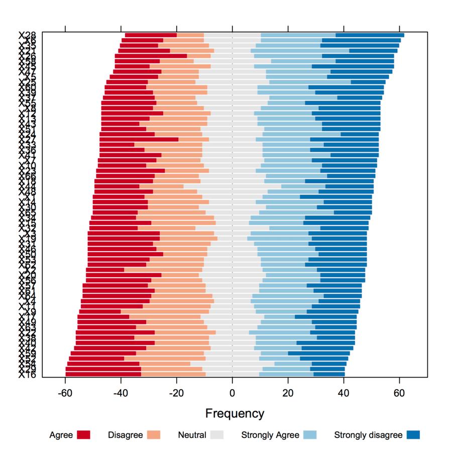 Stacked (pyramid) bar charts for Likert Data | Andrew Wheeler