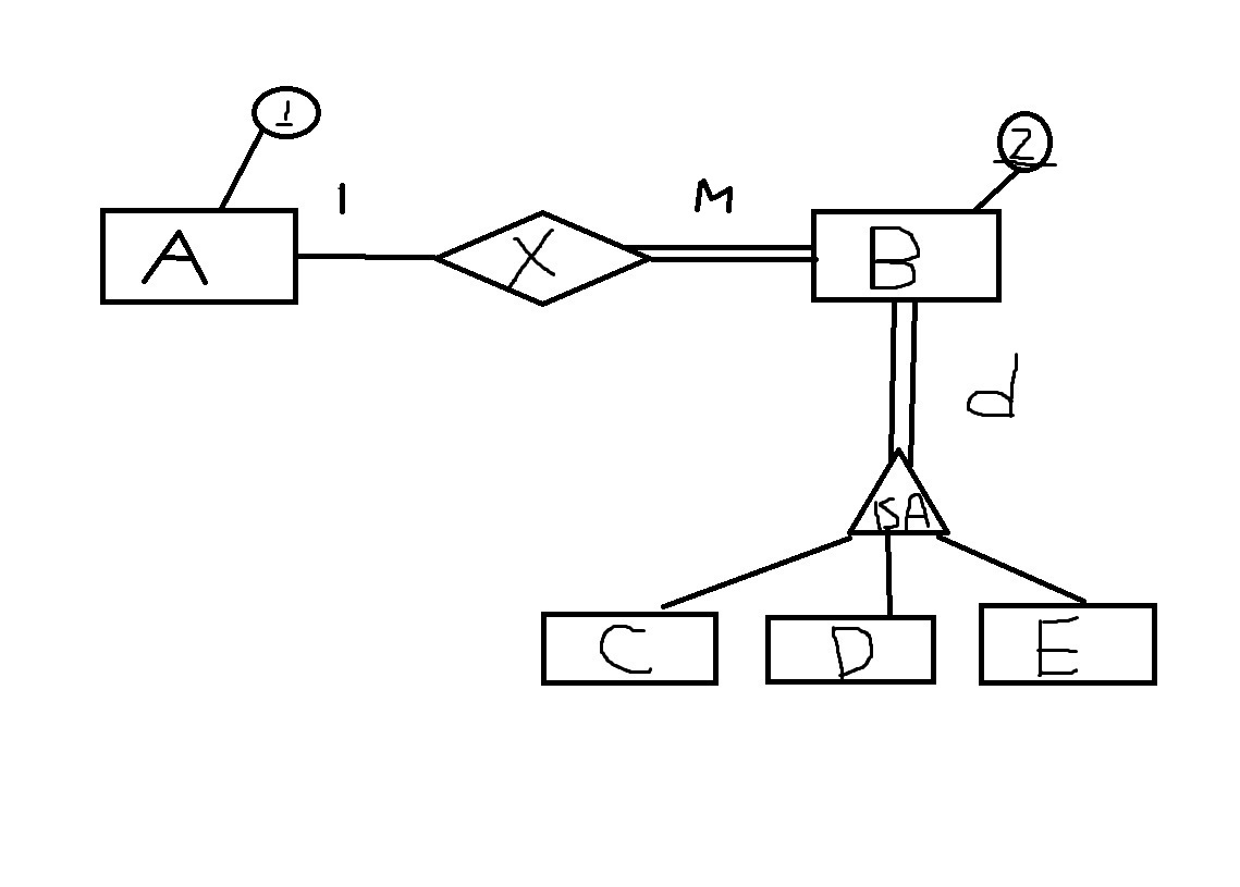 What Is An Entity Relationship Diagram Erd