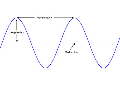 electromagnetism - How is the combination of electric ...