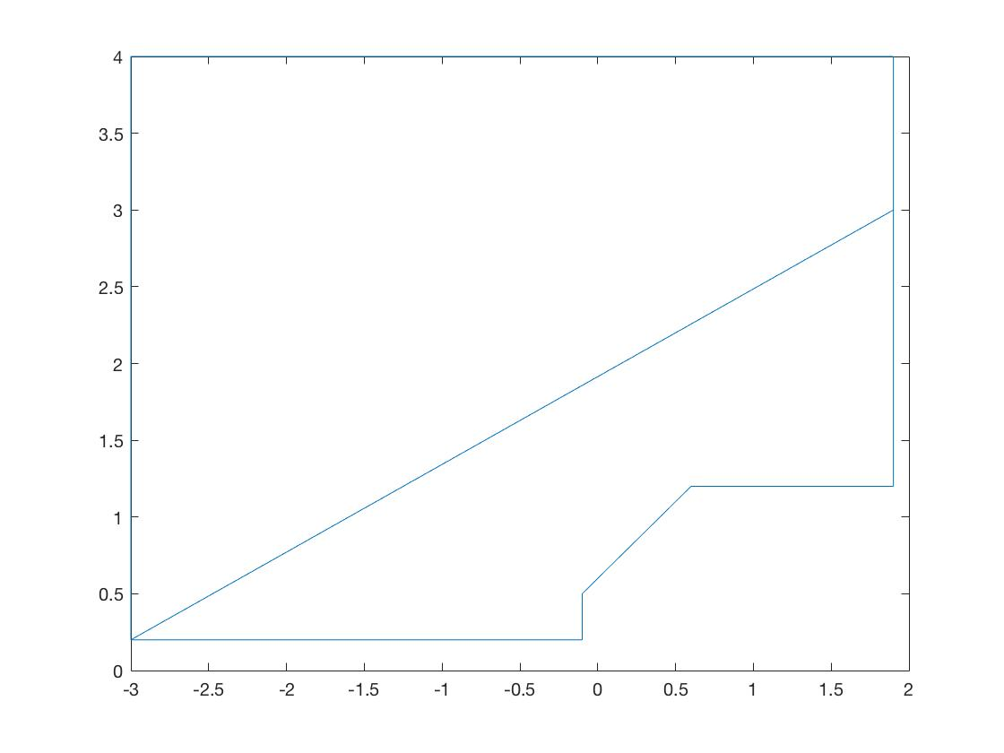 Border Of A Scatter Plot In Matlab Constructing It And Colouring It