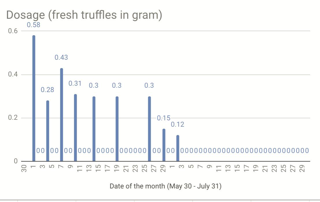 zelfmicrodoseren.nl - verse truffel dosage