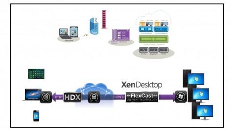 Citrix XenDesktop 7.6 Introdução Arquitetura e Suporte