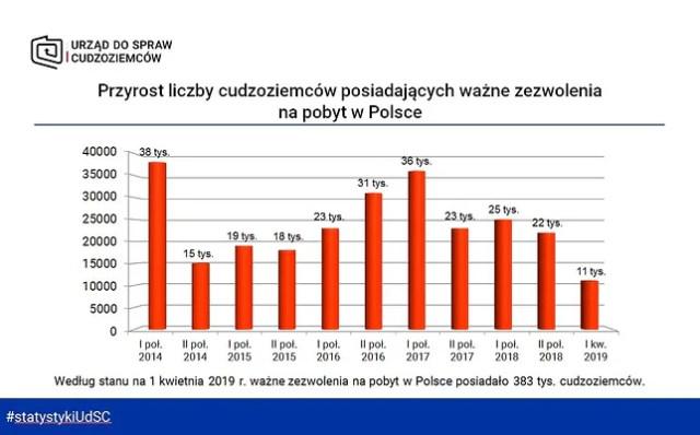 Число иностранцев в Польше растет