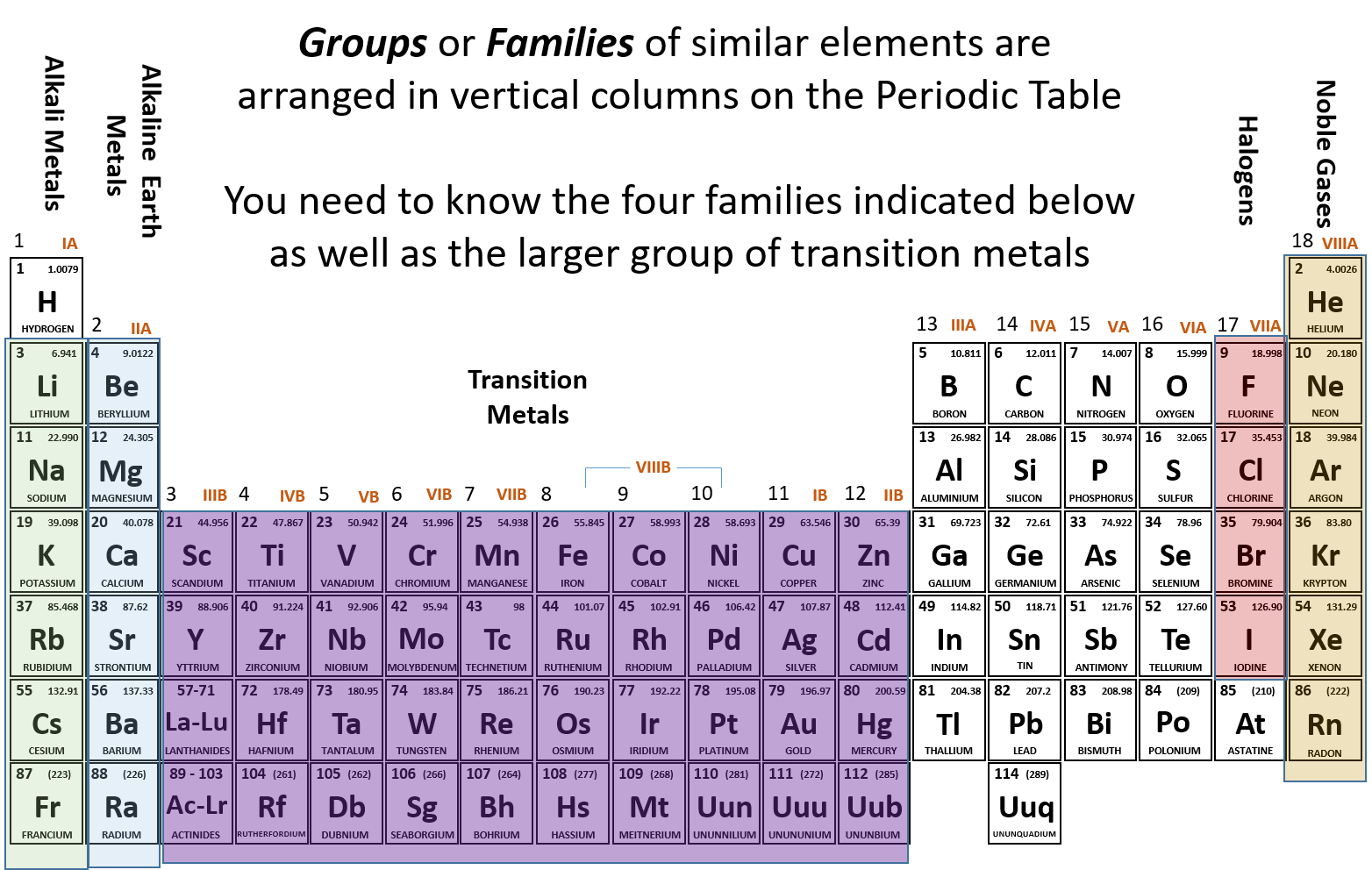 Periodic Table Drawing Atoms