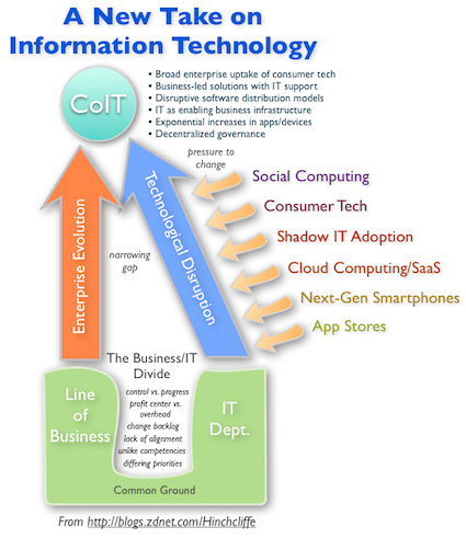 CoIT: A new take on information technology for the cloud, mobile, social era