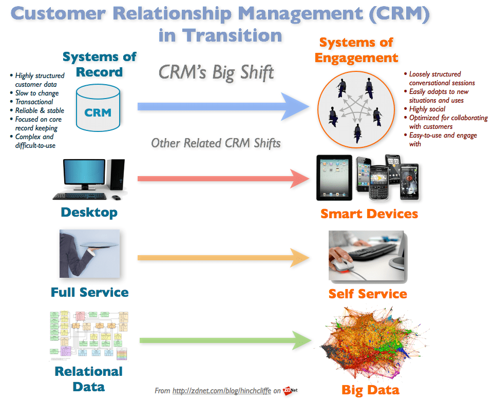 CRM In Transition: Social CRM and Mobile CRM