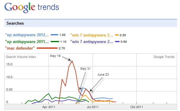 Fake AV software trends 2011