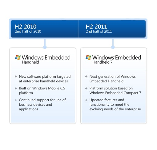 https://i1.wp.com/i.zdnet.com/blogs/embedded-handheld-roadmap.jpg