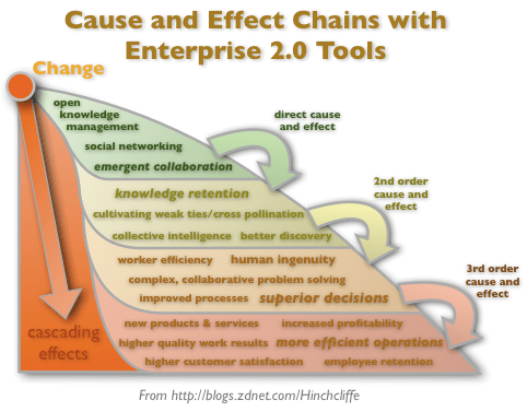 Cause and Effect Chains with Enterprise 2.0 Tools