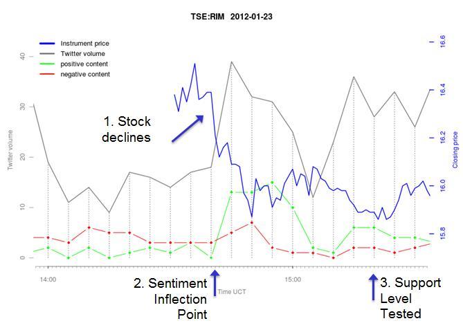 Twitter Data Analytics and RIM