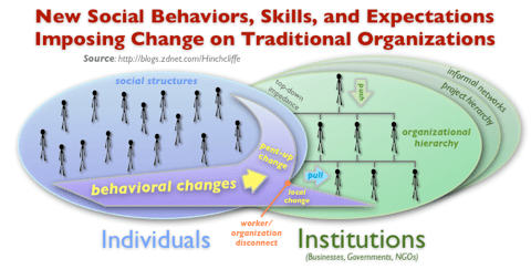 Enterprise Social Computing: New Social Behaviors, Skills, and Expectations Imposing Change on Traditional Organizations