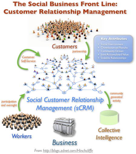 The CRM Front Line: Social Customer Relationship Management (sCRM)