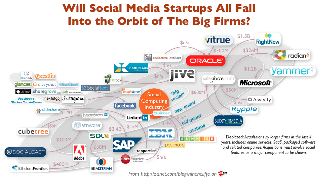 The Social Media Acquisition Solar Systems: IBM, Microsoft, SAP, Oracle, Jive, RightNow, Yammer, Rypple, Radian6, LinkedIn, Twitter, Facebook, VMWare, SocialCast, Slideshare, SocialText, Adobe, CubeTree, BuddyMedia, Collective Intellect, Vitrue, Assistly, SuccessFactors, Social Business
