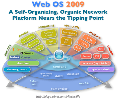 Web OS 2009: A Self-Organizing, Organic Cloud Computing Platform Nears the Tipping Point