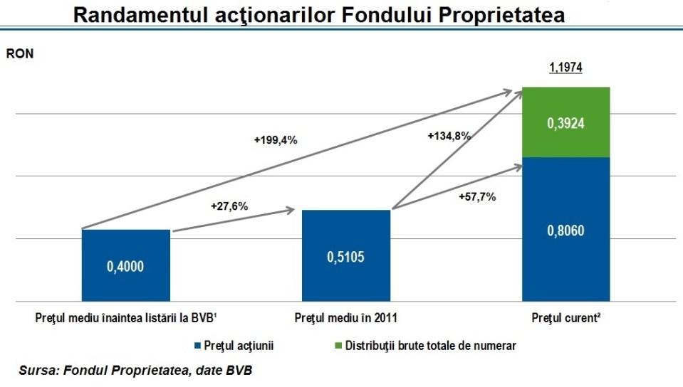 Acționarii Fondului Proprietatea aprobă diminuarea capitalului social. Valoarea nominală a acțiunii este de 0,57 lei pe unitate