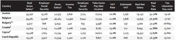 Munca, taxată agresiv în România: Salariatul mediu produce cu 1.250 euro pe an mai mult decât un bulgar, dar rămâne doar cu 50 euro în plus. Restul ia statul