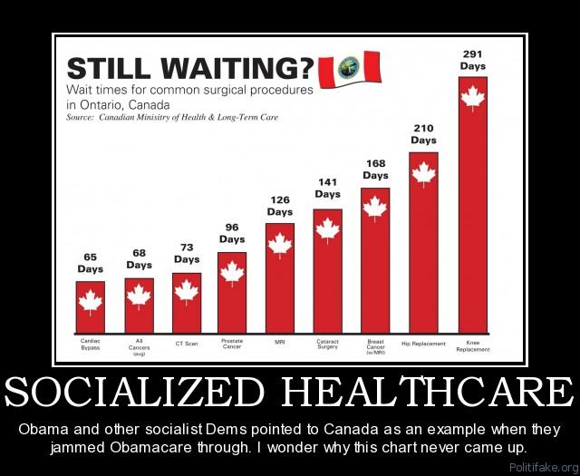 291 Days STILL WAITING? ait times for common surgical procedures in Ontario, Canada Source:Canadian Minisitry of Health & Long-Term Care 210 Days 168 Days 141 Days 126 Days 96 Days 65 Days 68 Days 73 Days SOCIALIZED HEALTHCARE Obama and other socialist Dems pointed to Canada as an example when they jammed Obamacare through. I wonder why this chart never came up Politifake.org