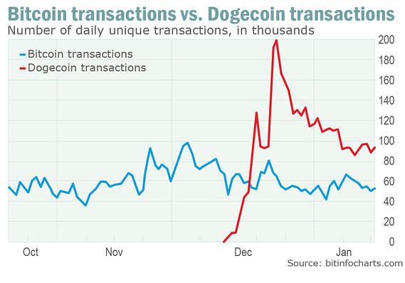 Dogecoin price history
