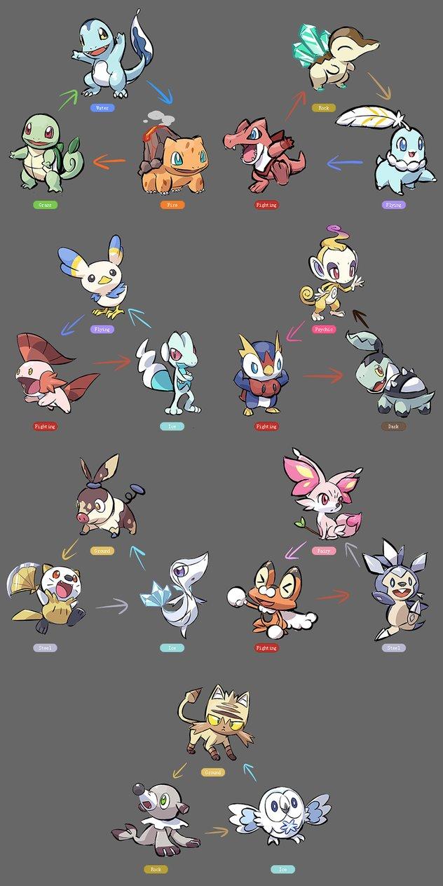 Starter Pokemon Regional Variants Pokmon Know Your Meme