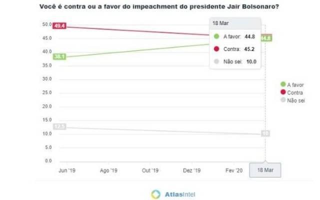 Atlas Político Impeachment