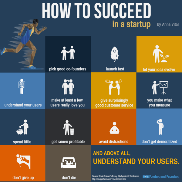 Path To Startup Success - An Infographic - The Startup ...