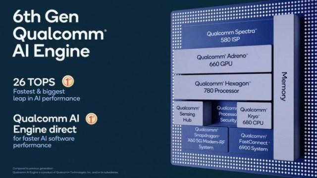 Un SOC pour le haut de Gamme chez Qualcomm : Le SD 888 (Enfin...)