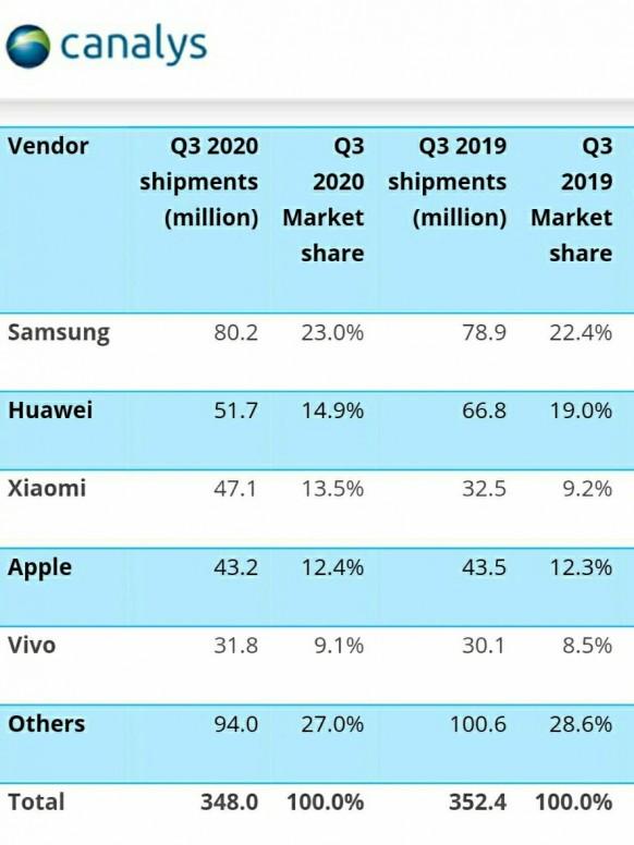 Q3 2020, une place de gagner pour Xiaomi