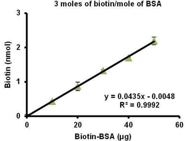 Biotinylated Bovine Serum Albumin (Biotin-LC-BSA) (3 ...