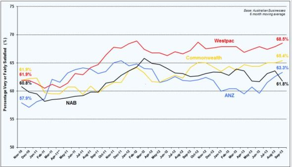 Westpac leads the Big Four in business banking satisfaction with ANZ the big improver