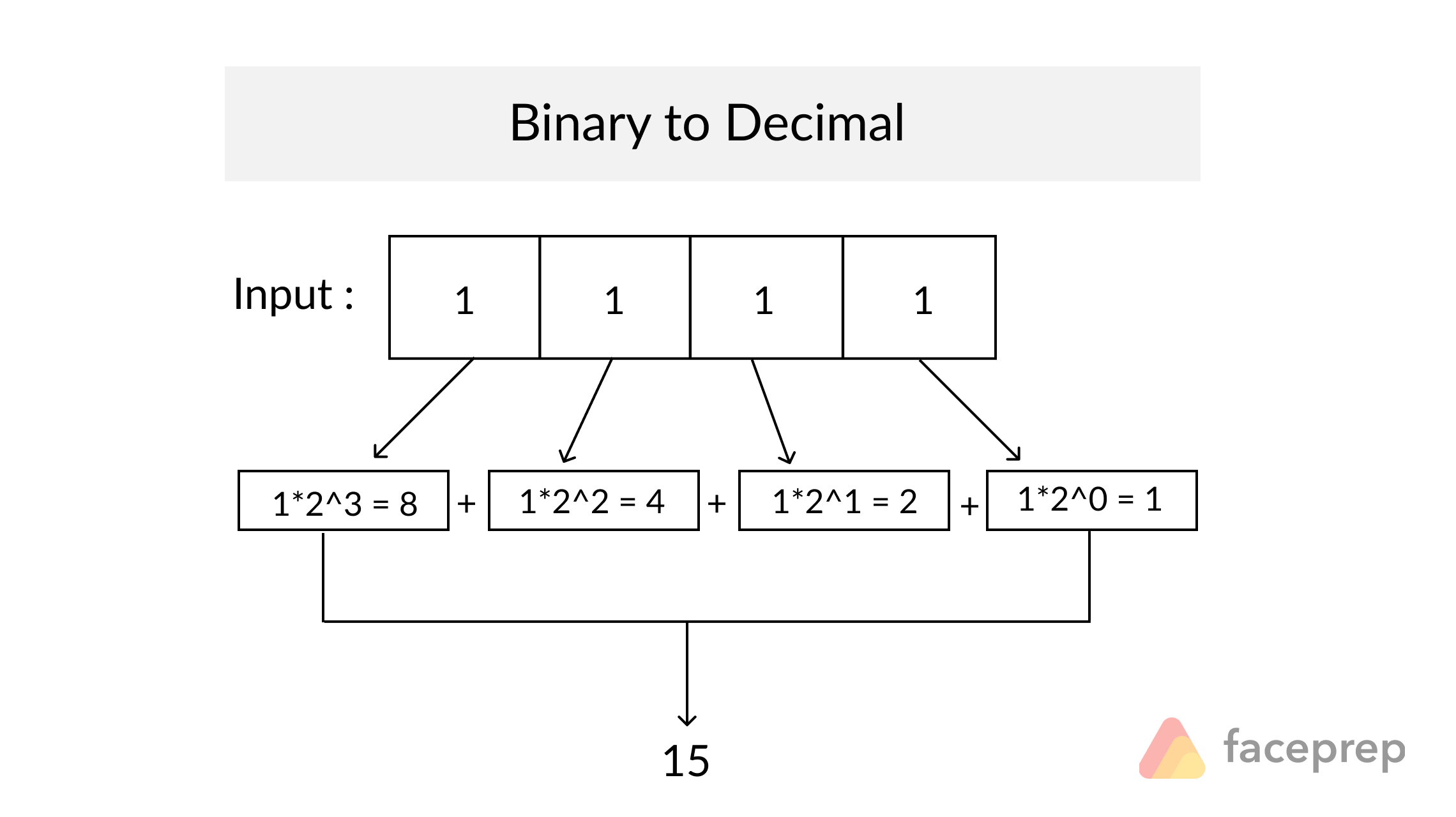 Convert The Given Binary Number Into Decimal