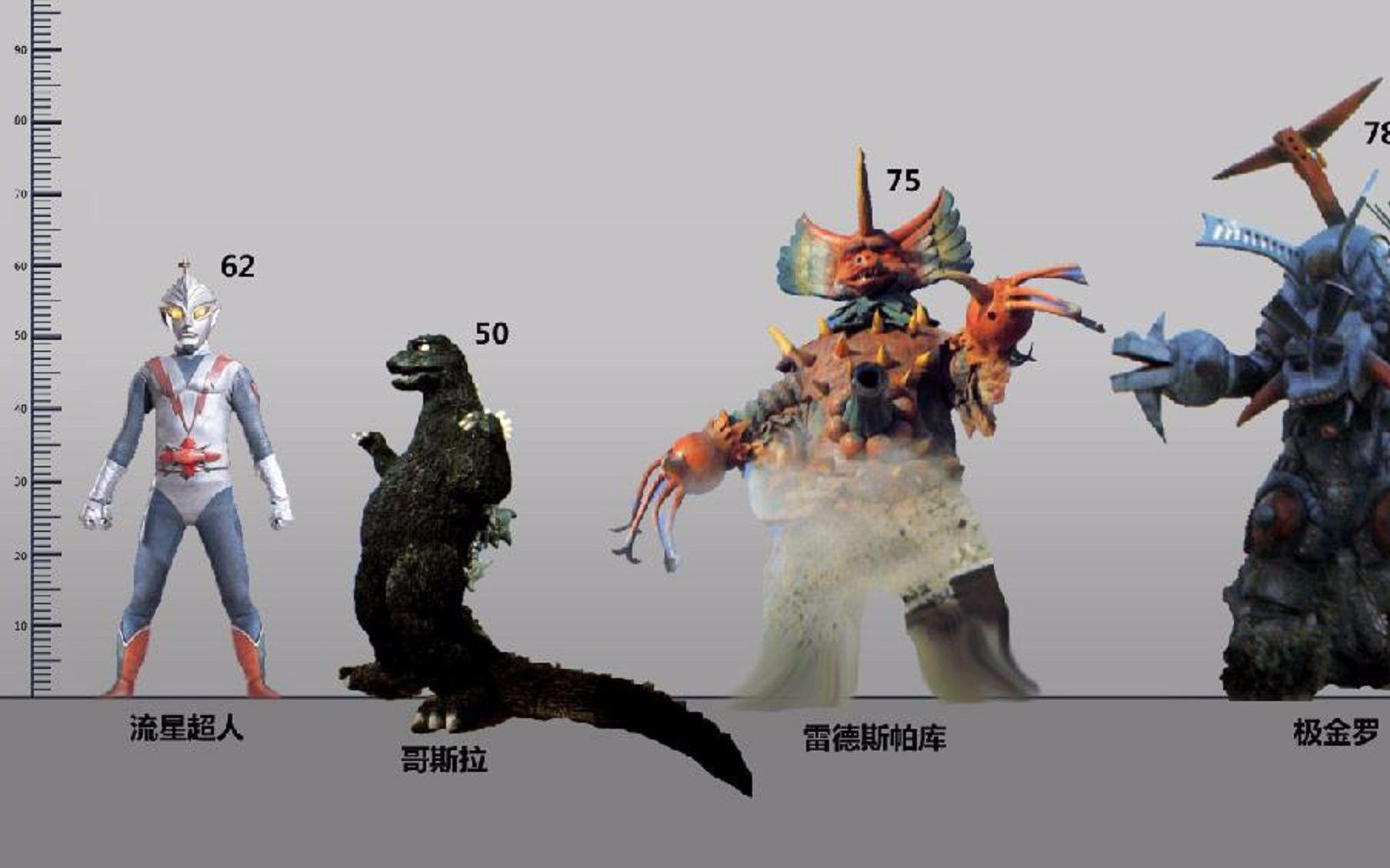 【比例圖】哥斯拉/流星超人 全登場怪獸比例圖_嗶哩嗶哩 (゜-゜)つロ 干杯~-bilibili