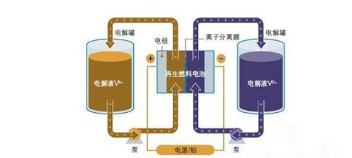 比爾蓋茨為何鍾情於鈉硫電池?運用石墨烯技術解決問題! - 每日頭條