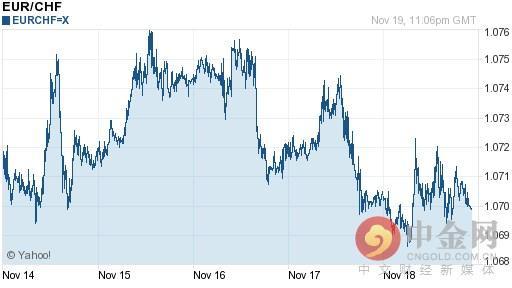 今日歐元對瑞士法郎匯率持續波動(2016-11-20) - 每日頭條
