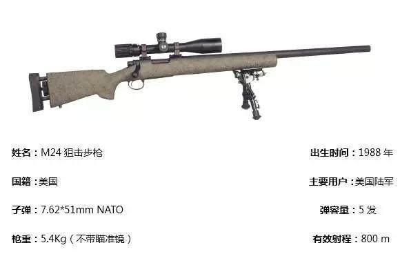 深度探究這款由美國雷明頓研發的世界著名狙擊槍:M24狙擊步槍 - 每日頭條