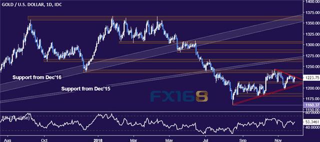 美聯儲紀要逼近 dailyfx黃金,美元和美債收益率回落,原油最新走勢預測 - 每日頭條