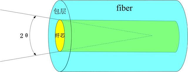 光學數值孔徑NA - 每日頭條