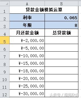 Excel模擬分析之單變量模擬運算表,輕鬆測試改變值的結果影響 - 每日頭條
