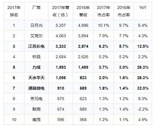 2017年中國IC封測廠商業績分析 - 每日頭條