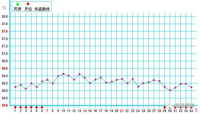 準確測定排卵狀態,只需要一支體溫計,精確到每一天 - 每日頭條