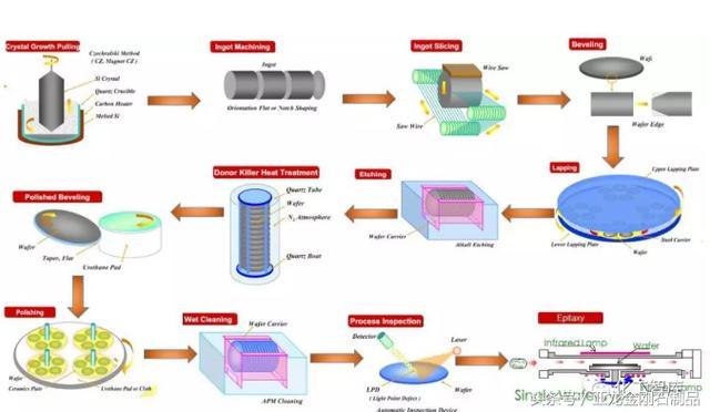CNCET產業調研:半導體用CMP漿料 - 每日頭條