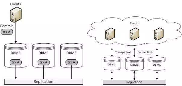 MariaDB Galera Cluster 之一 Database Replication - 每日頭條