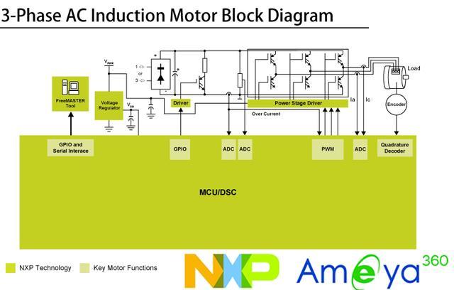 利用NXP進行的三相交流感應電機控制解決方案 - 每日頭條