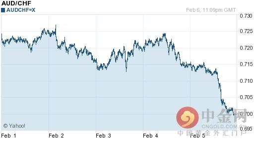 澳元兌瑞士法郎匯率今日走勢-02月07日澳元兌瑞士法郎匯率今日匯率 - 每日頭條
