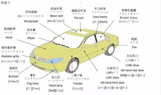最全中日英文完美圖解汽車構造 收藏慢慢看 - 每日頭條