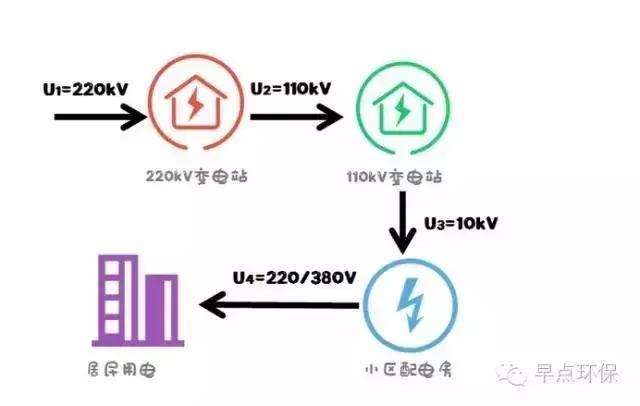 國網南陽供電:我家旁邊有個變電站 - 每日頭條