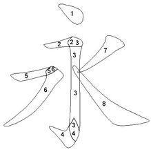 楷書筆畫的書寫法則 - 永字八法 - 每日頭條
