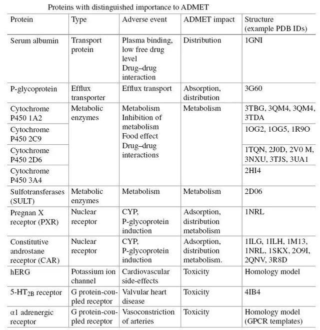 基於蛋白結構的ADMET預測 - 每日頭條