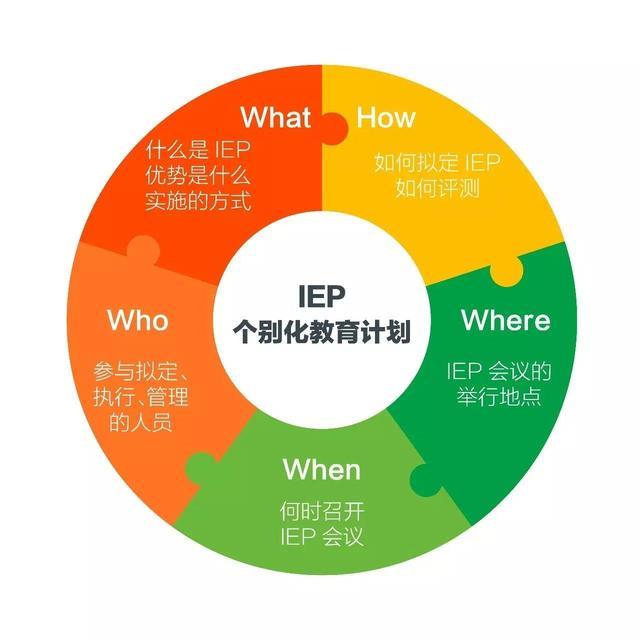我們為什麼要做IEP(個別化教育計劃) - 每日頭條